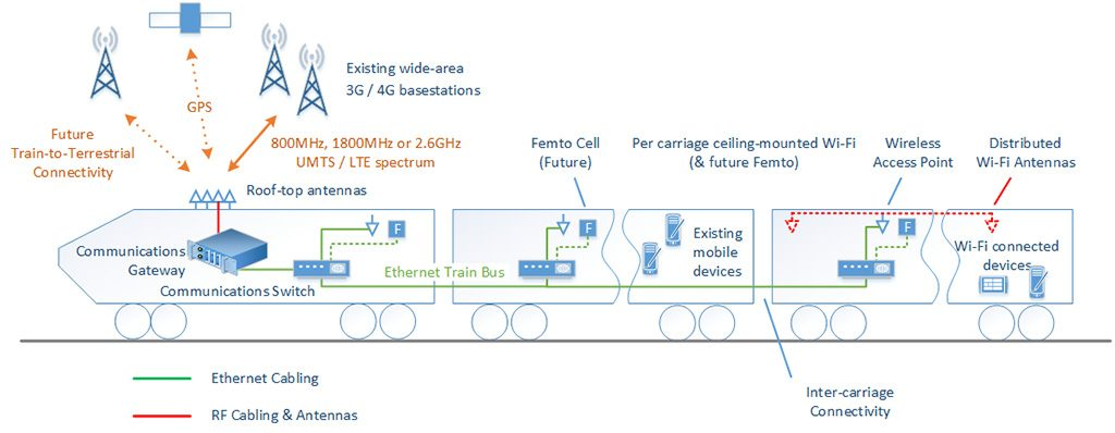 On Train Wi-Fi - source Dft [online]