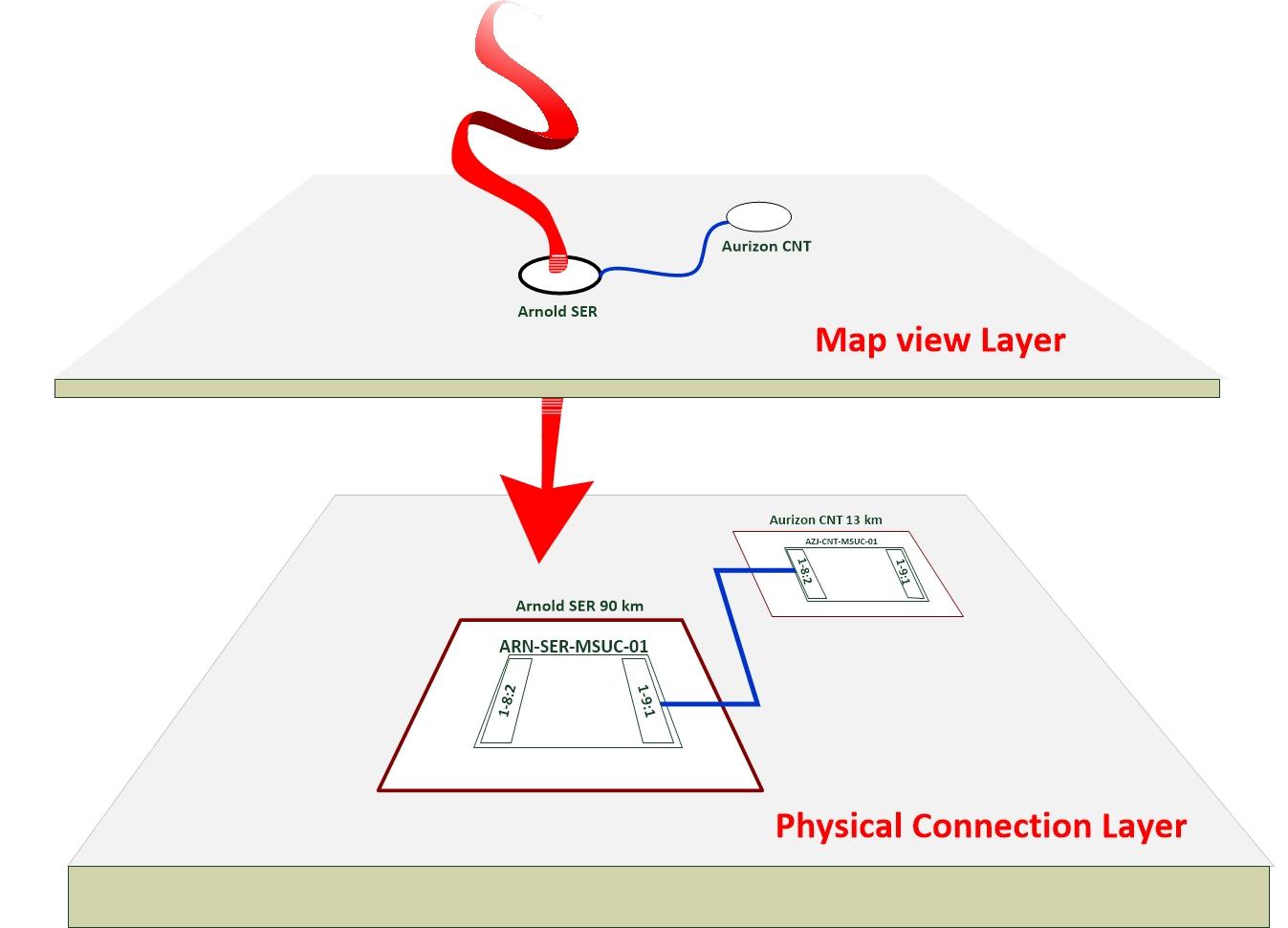 Rail Telecommunication Network Documentation And Modelling Fiber Optics Diagram Its Eprimer Module 9 Fig 1 Graphical Layers Of Model