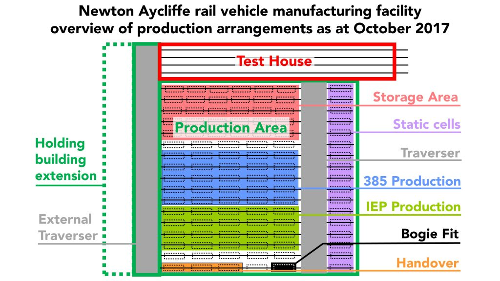 Newton Aycliffe rail vehicle manufacturing facility overview of production arrangements as at October 2017.